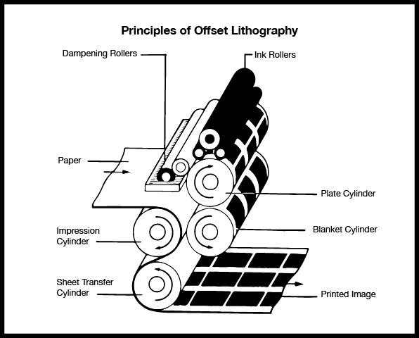 Sensational Offset Printing Diagram Offset Printing Press Diagram Basic Wiring Digital Resources Attrlexorcompassionincorg